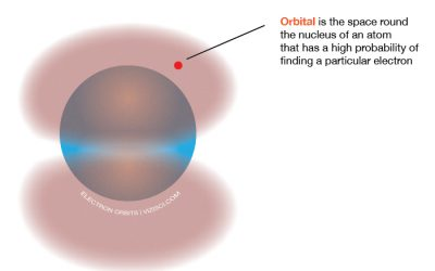 The difference between orbits and orbitals