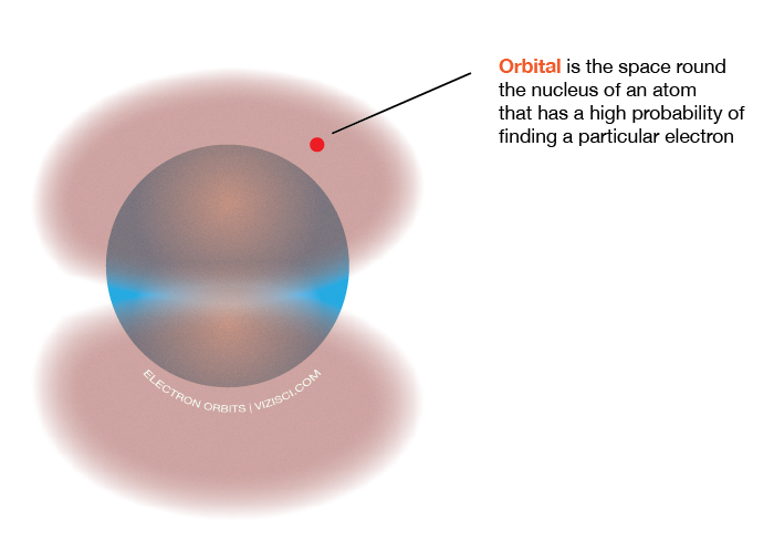 electron-orbit-vs-orbital2