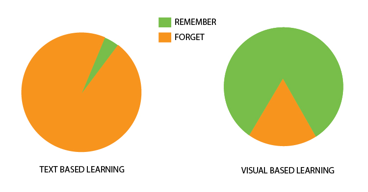 text vs visual-based learning