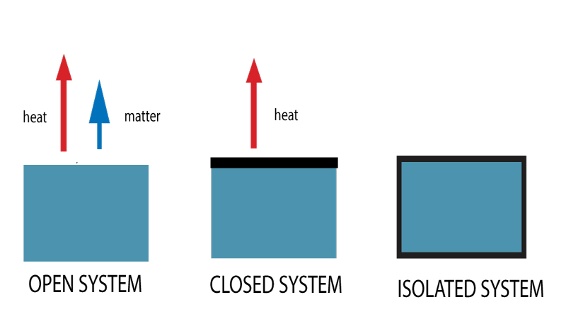 Diagram of types of thermodynamics system - open, closed and isolated