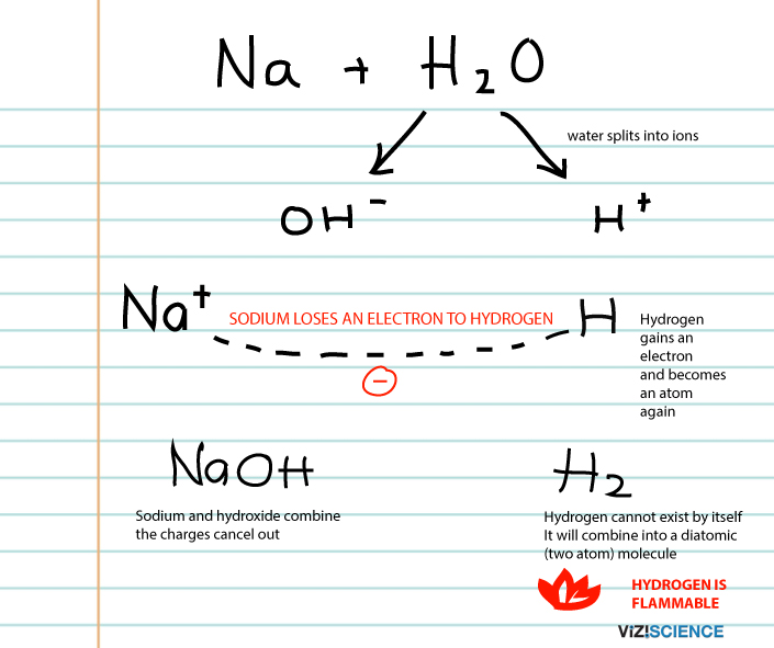 What causes sodium to catc hfire in water - chemistry high school