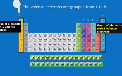 How many valence electrons are in each group?