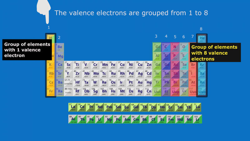 how many valence electrons are in each group - Periodic Table Of Elements With Atomic Mass And Valency