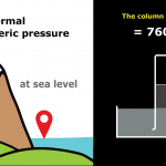 Convert 760mmHg to PascalWhat is atmospheric pressure and how to measure it