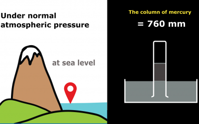 What is atmospheric pressure and how do you measure it ?
