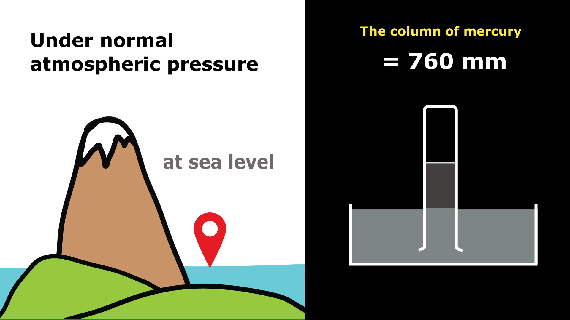 What is the normal pressure of the atmosphere