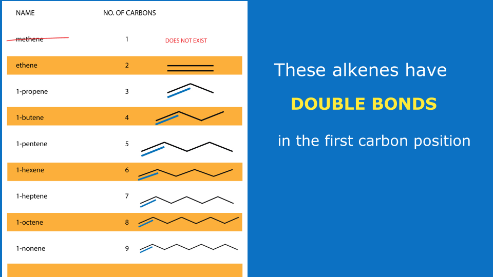 Alkenes with first double bond position - organic chemsitry