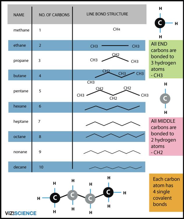alkanes line-bond chart organic chemistry