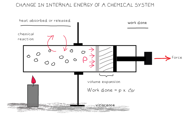 change in internal energy of a chemical syste,