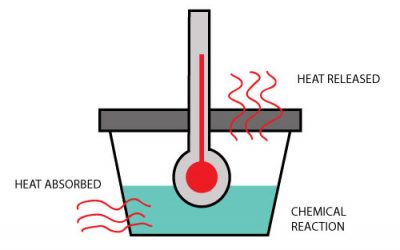 What is enthalpy change?