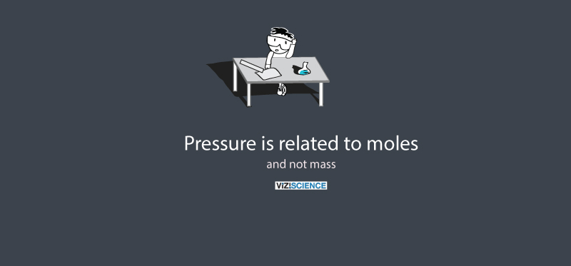 pressure is related to the number of moles and not mass in a gas