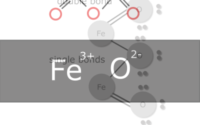Rust forms when iron (Fe) reacts with oxygen (o2) to produce iron oxide (F32O3) – Redox Reaction