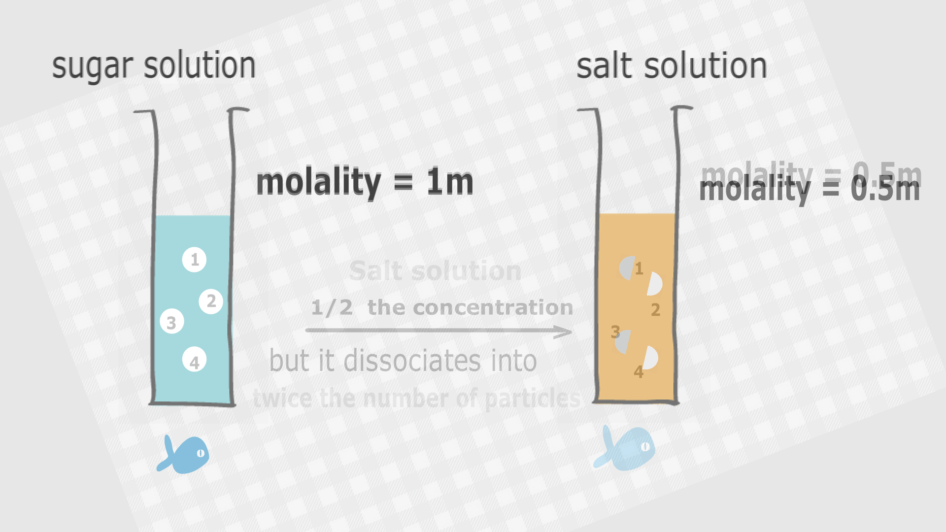 Comparing the colligative properties of a salt and sugar solution
