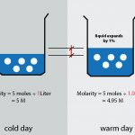 How does Molarity change with temperature.