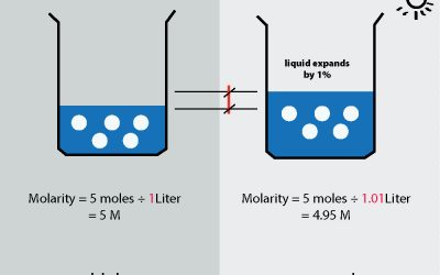 How does Molarity Change with Temperature?