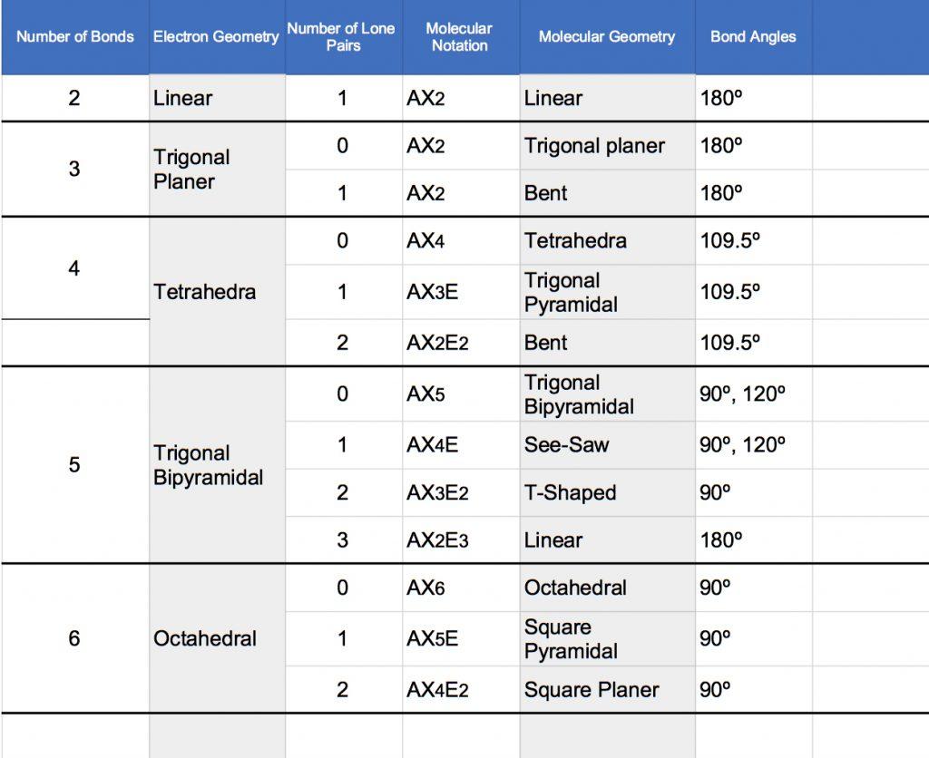VSEPR bond angle AXN chart