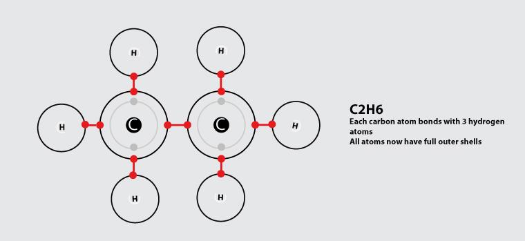 carbon to carbon single bond - ethane molecule