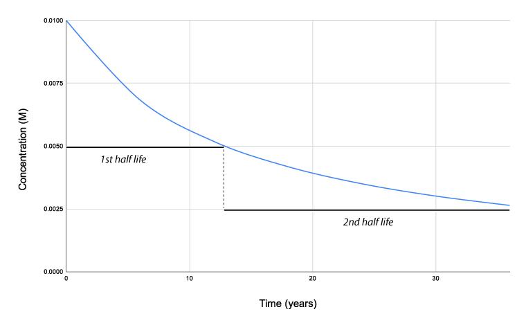 2nd order half life graph