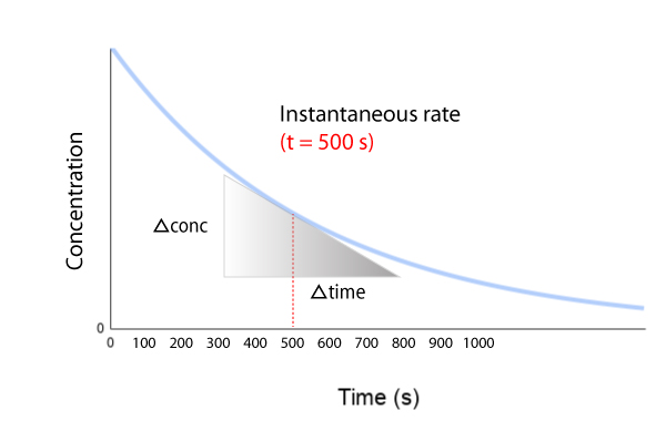Chemical kinetics- instantaneous rate of reaction at time = t graph