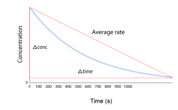 Chemical kinetics - average rate of reaction graph