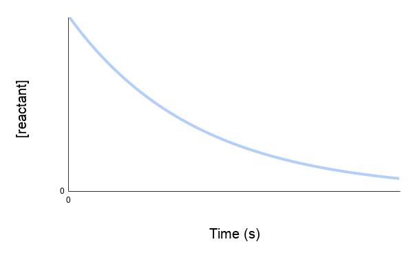reactant vs concentration graph - rate of reaction - chemical kinetics