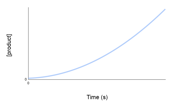 concentration time graph - rate of reaction - chemical kinetics