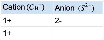 Cu2S - copper(I) sulfide compound