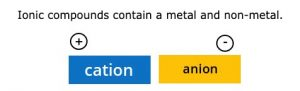 Ionic compound consists of a metal and non-metal
