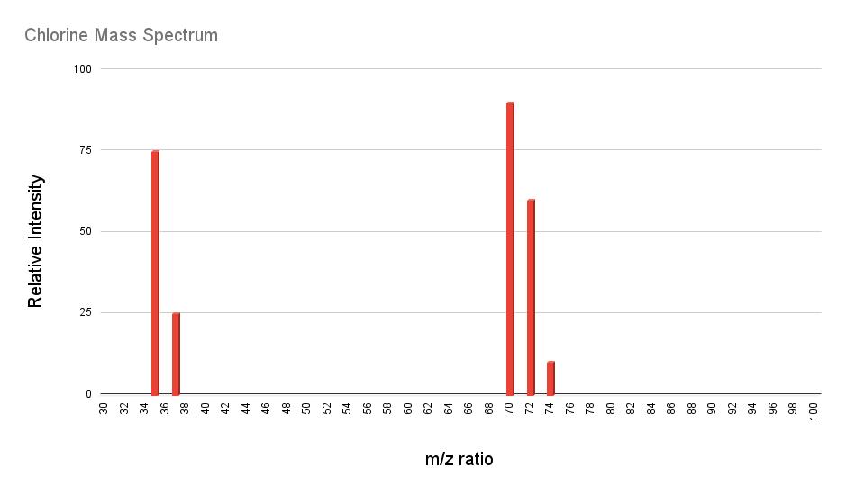 mass spectrum chart for a sample of zirconium