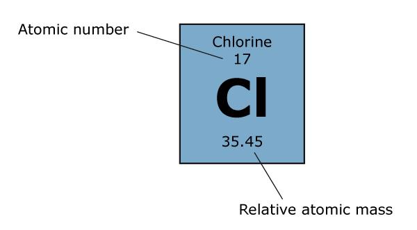 Chlorine atom - relative atomic mass